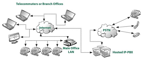 IP-PBX schematic