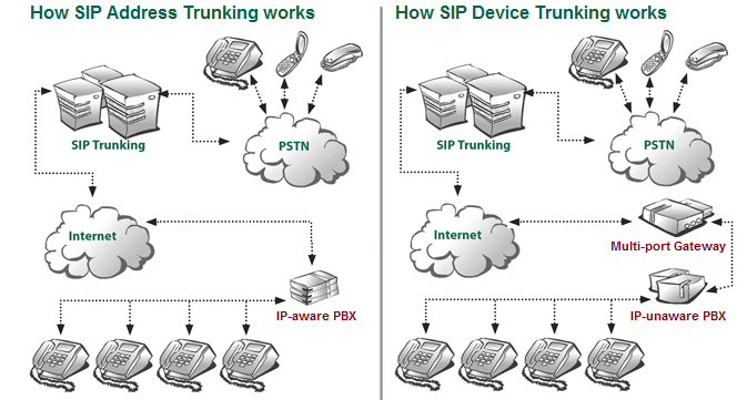 IP-Trunk schematic